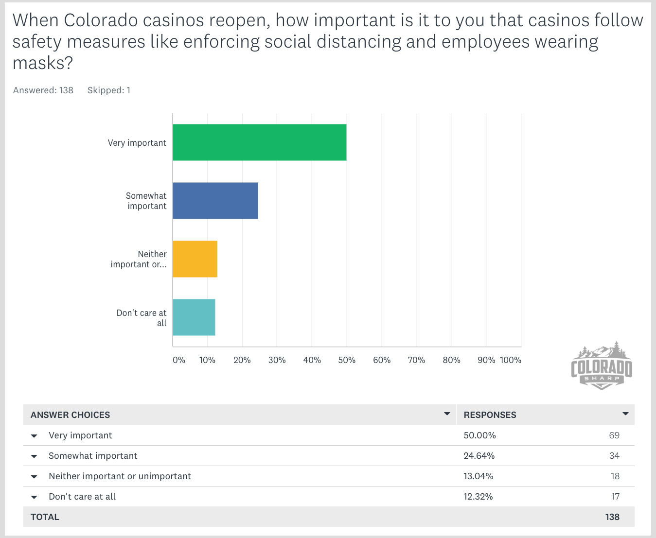 When Colorado casinos reopen, how important is it to you that casinos follow safety measures like enforcing social distancing and employees wearing masks?