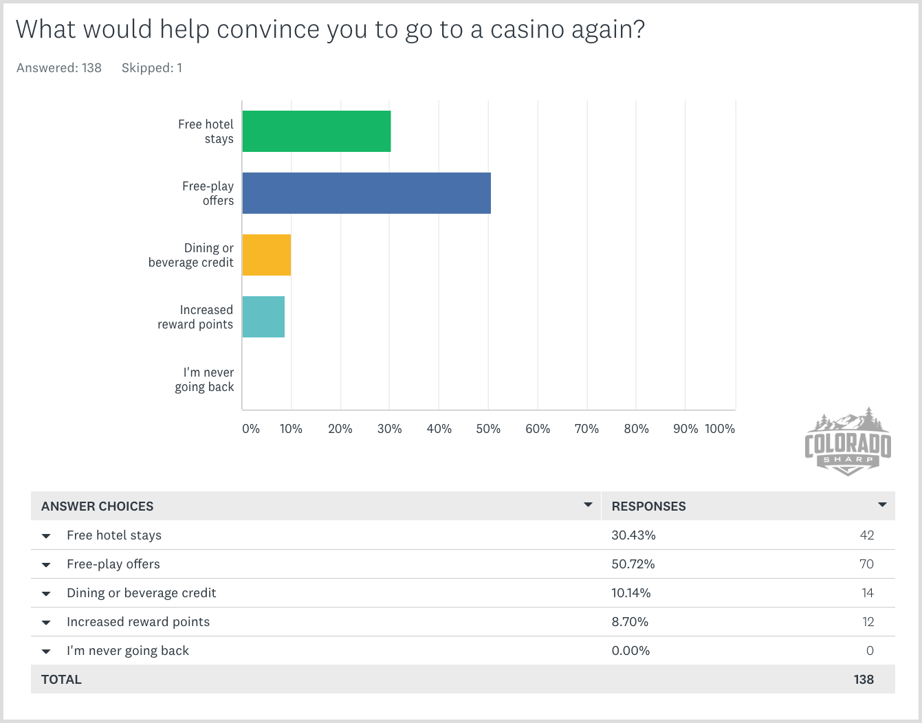 What would help convince you to go to a casino again?