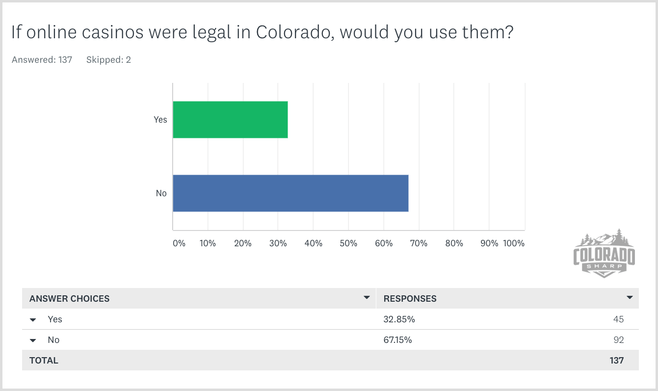 If online casinos were legal in Colorado, would you use them?