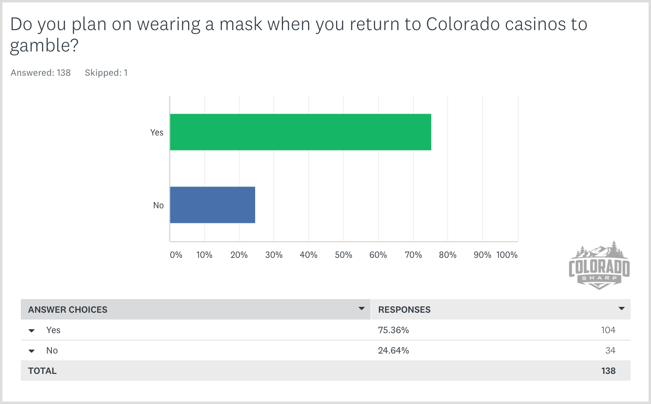 Do you plan on wearing a mask when you return to Colorado casinos to gamble?